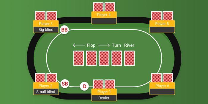 online-poker-fo-szabalyok