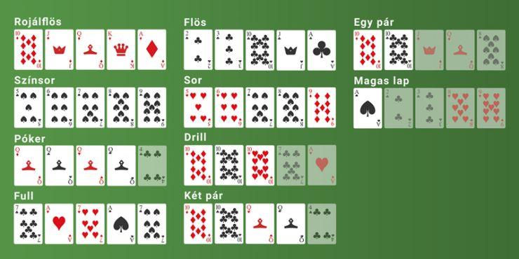 Pókerkezek és lehetséges kombinációk az online pókerben