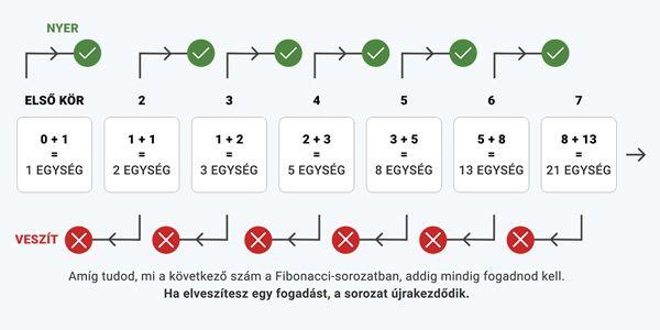 A Fibonacci-módszer